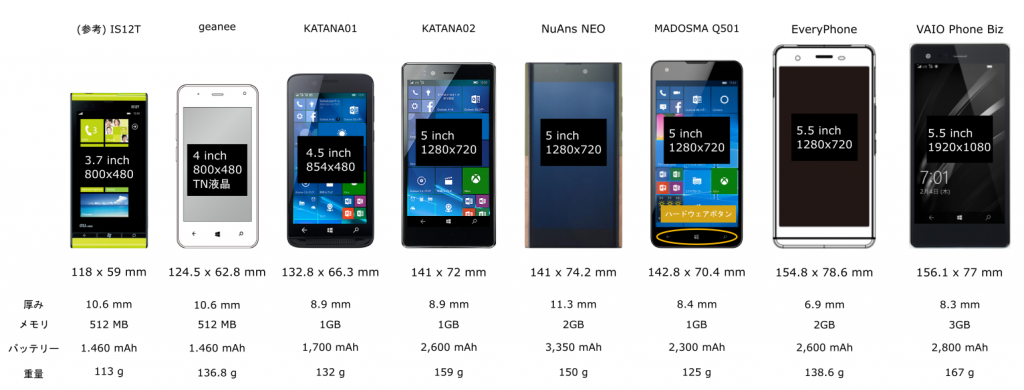 Windows PHone Comparison - Nippon..
